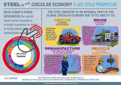 Worldsteel Circular Economy