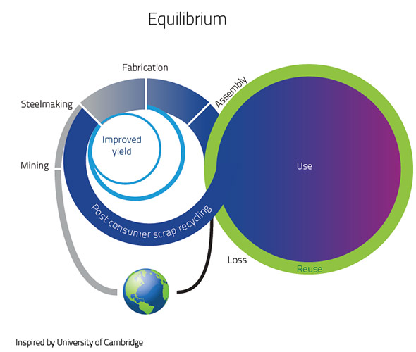 Equilibrium point