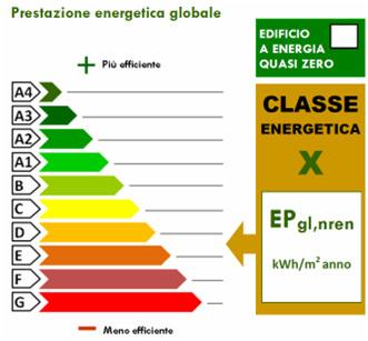 Nuova classificazione prestazione energetica