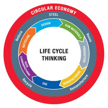 Worldsteel - Circular Economy