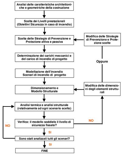 Layout approccio prestazionale
