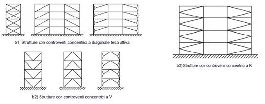 Acciaio: progettare e costruire sicuro in zona sismica