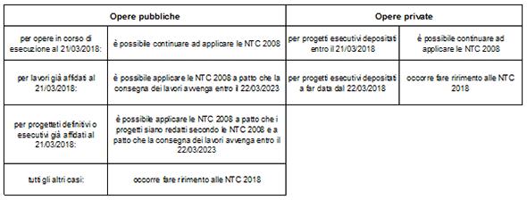 Coesistenza NTC 2008-2018