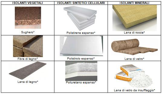 Esempi di isolanti vegetali, minerali e sintetici