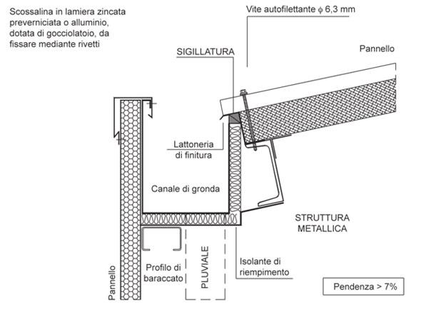 Le costruzioni a secco isolamento termico in copertura for Dettagli di incorniciatura del tetto di gambrel