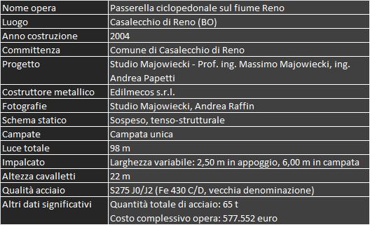 Credits Passerella Pescara