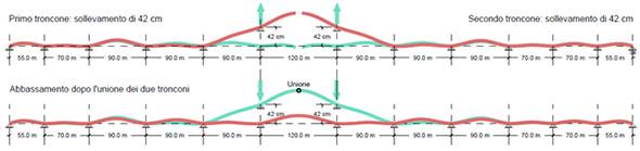 Distorsioni in corrispondenza campata centrale