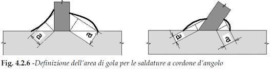 Figura 4.2.6